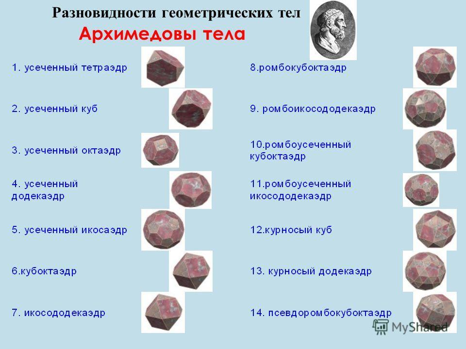 Разновидности геометрических тел Архимедовы тела