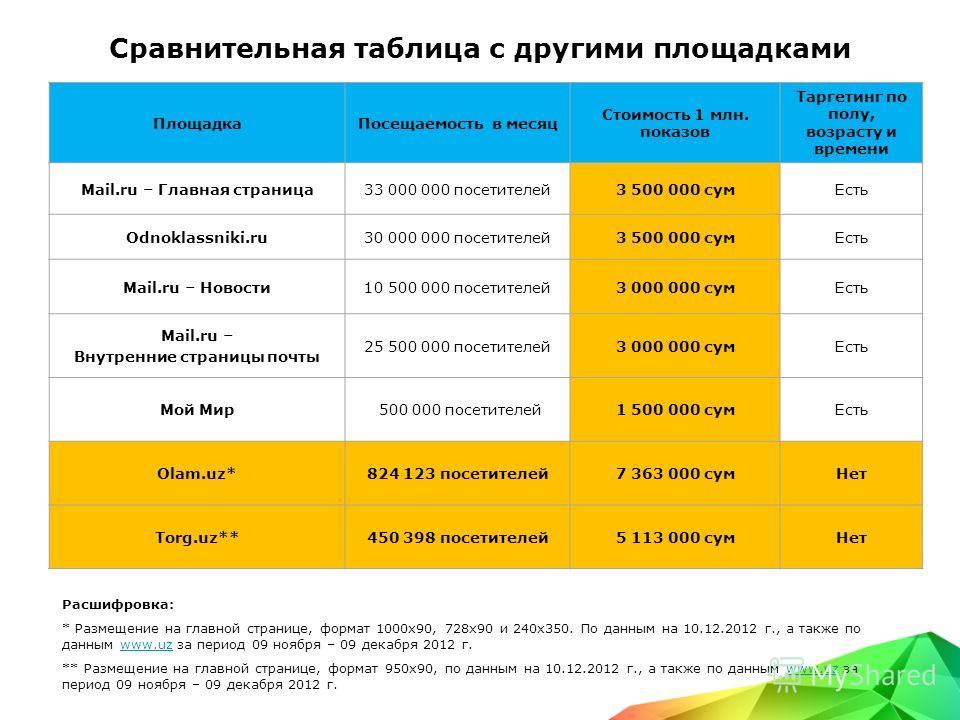 Сравнительная таблица с другими площадками ПлощадкаПосещаемость в месяц Стоимость 1 млн. показов Таргетинг по полу, возрасту и времени Mail.ru – Главная страница33 000 000 посетителей3 500 000 сумЕсть Odnoklassniki.ru30 000 000 посетителей3 500 000 с