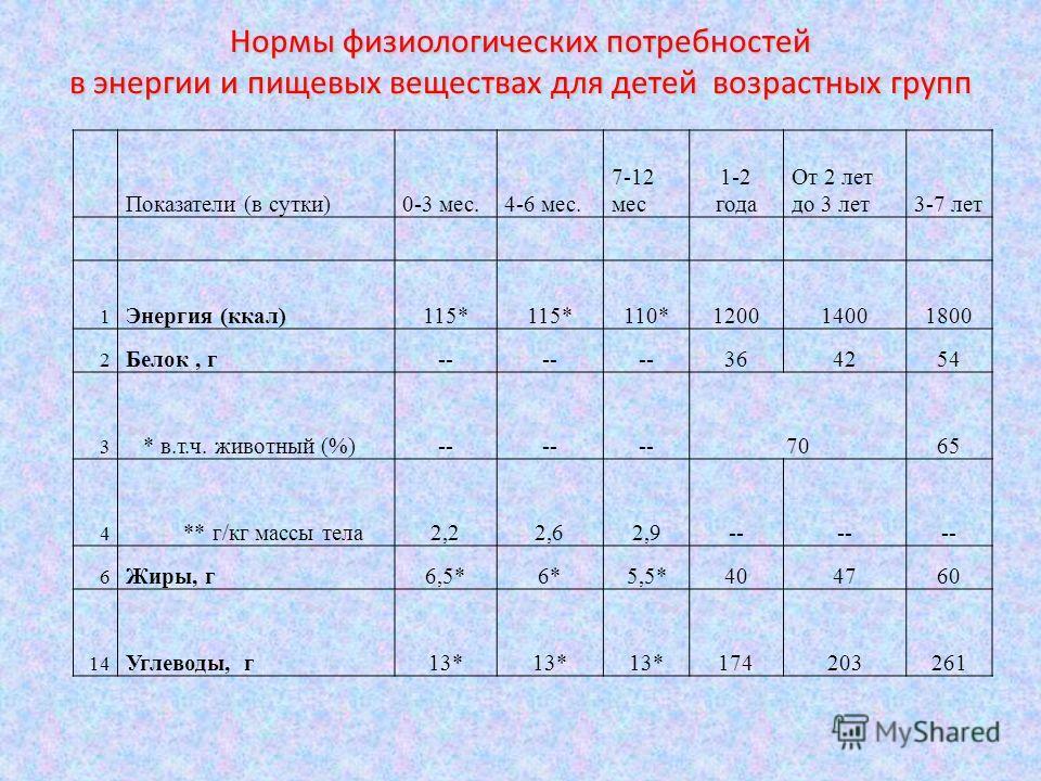Показатели (в сутки)0-3 мес.4-6 мес. 7-12 мес 1-2 года От 2 лет до 3 лет3-7 лет 1 Энергия (ккал)115* 110*120014001800 2 Белок, г-- 364254 3 * в.т.ч. животный (%)-- 7065 4 ** г/кг массы тела2,22,62,9-- 6 Жиры, г6,5*6*5,5*404760 14 Углеводы, г13* 17420