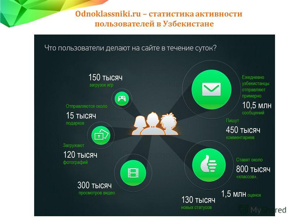 Odnoklassniki.ru – статистика активности пользователей в Узбекистане