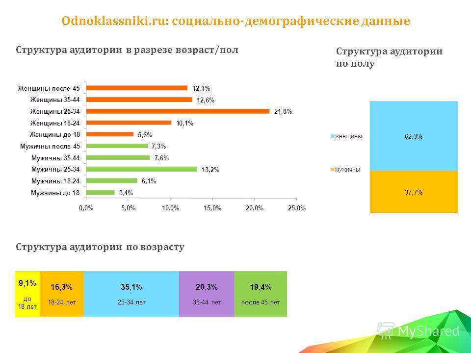 Odnoklassniki.ru: социально-демографические данные Структура аудитории в разрезе возраст/пол Структура аудитории по возрасту Структура аудитории по полу