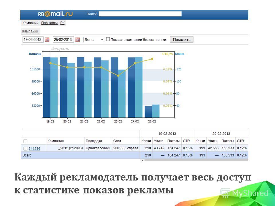 Каждый рекламодатель получает весь доступ к статистике показов рекламы