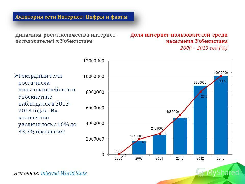 Рекордный темп роста числа пользователей сети в Узбекистане наблюдался в 2012- 2013 годах. Их количество увеличилось с 16% до 33,5% населения! Динамика роста количества интернет- пользователей в Узбекистане Источник: Internet World Stats Доля интерне