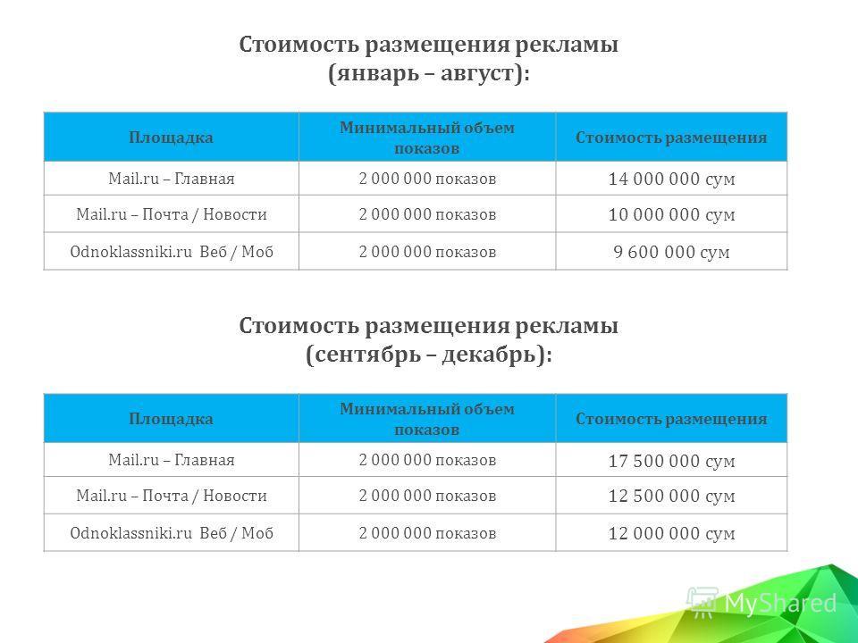 Стоимость размещения рекламы (январь – август): Площадка Минимальный объем показов Стоимость размещения Mail.ru – Главная2 000 000 показов 14 000 000 сум Mail.ru – Почта / Новости2 000 000 показов 10 000 000 сум Odnoklassniki.ru Веб / Моб2 000 000 по