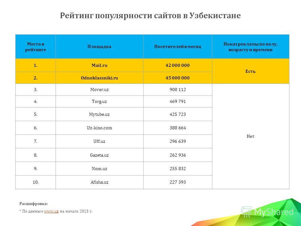 Рейтинг популярности сайтов в Узбекистане Место в рейтинге ПлощадкаПосетителей в месяц Показ рекламы по полу, возрасту и времени 1.Mail.ru42 000 000 Есть 2.Odnoklassniki.ru45 000 000 3.Mover.uz908 112 Нет 4.Torg.uz469 791 5.Mytube.uz425 723 6.Uz-kino