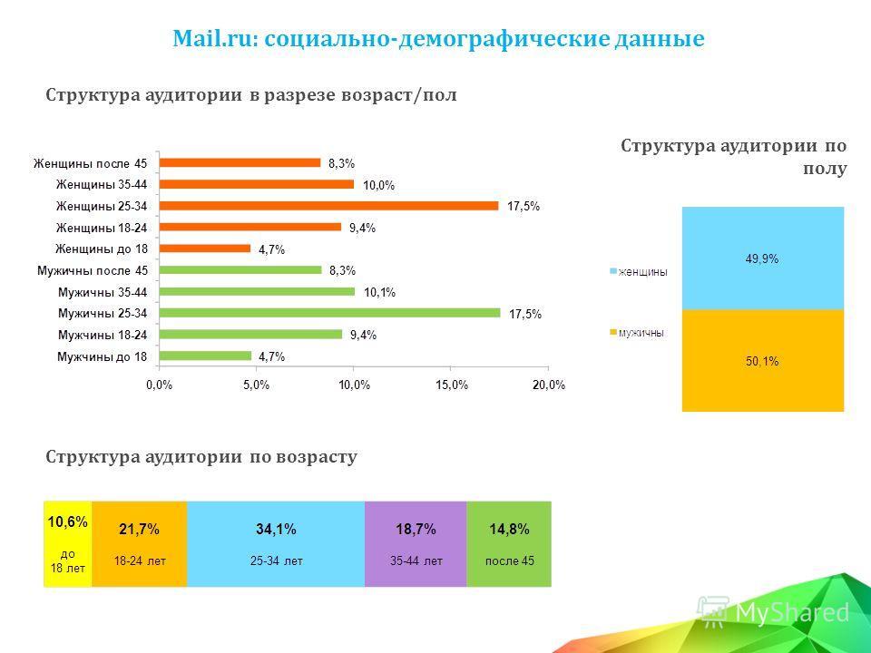 Структура аудитории в разрезе возраст/пол Mail.ru: социально-демографические данные Структура аудитории по возрасту Структура аудитории по полу