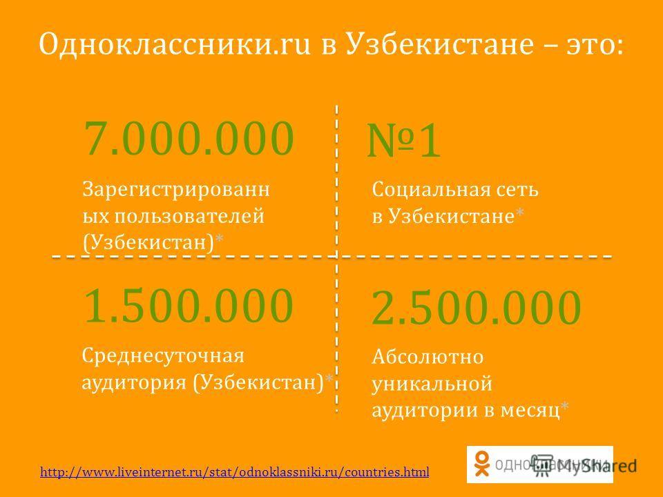 Одноклассники.ru в Узбекистане – это: 7.000.000 Зарегистрированн ых пользователей (Узбекистан)* 1 Социальная сеть в Узбекистане* 1.500.000 Среднесуточная аудитория (Узбекистан)* 2.500.000 Абсолютно уникальной аудитории в месяц* http://www.liveinterne