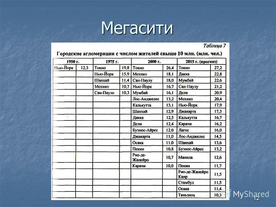 Мегасити 12