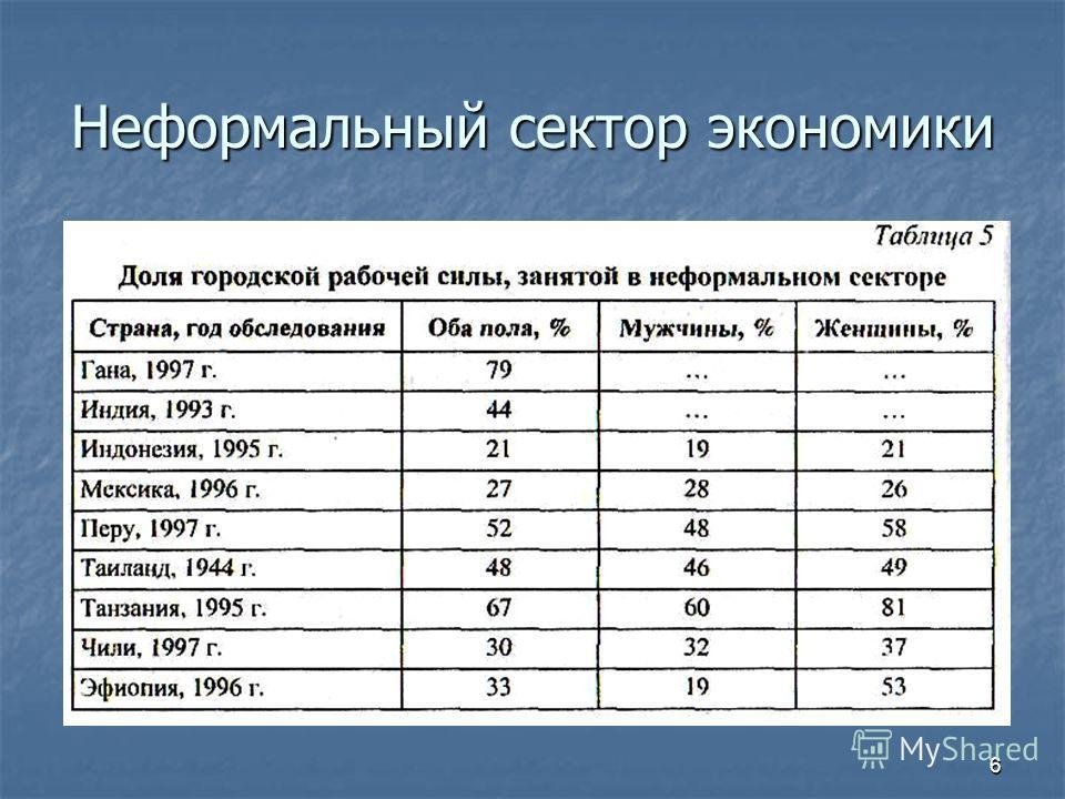 Неформальный сектор экономики 6
