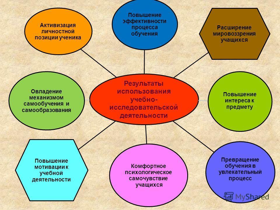 Результаты использования учебно- исследовательской деятельности Повышение эффективности процесса обучения Расширение мировоззрения учащихся Повышение интереса к предмету Превращение обучения в увлекательный процесс Комфортное психологическое самочувс