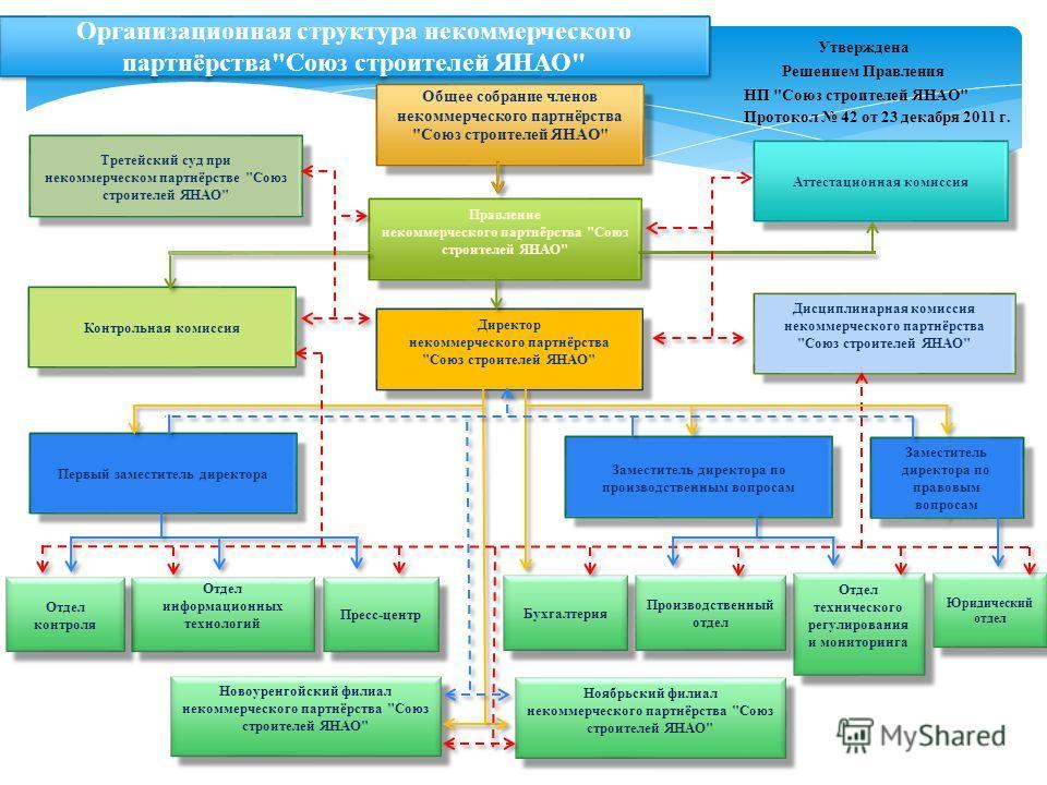 Организационная структура некоммерческого партнёрства