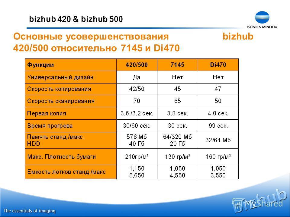 bizhub 420 & bizhub 500 Основные усовершенствования bizhub 420/500 относительно 7145 и Di470
