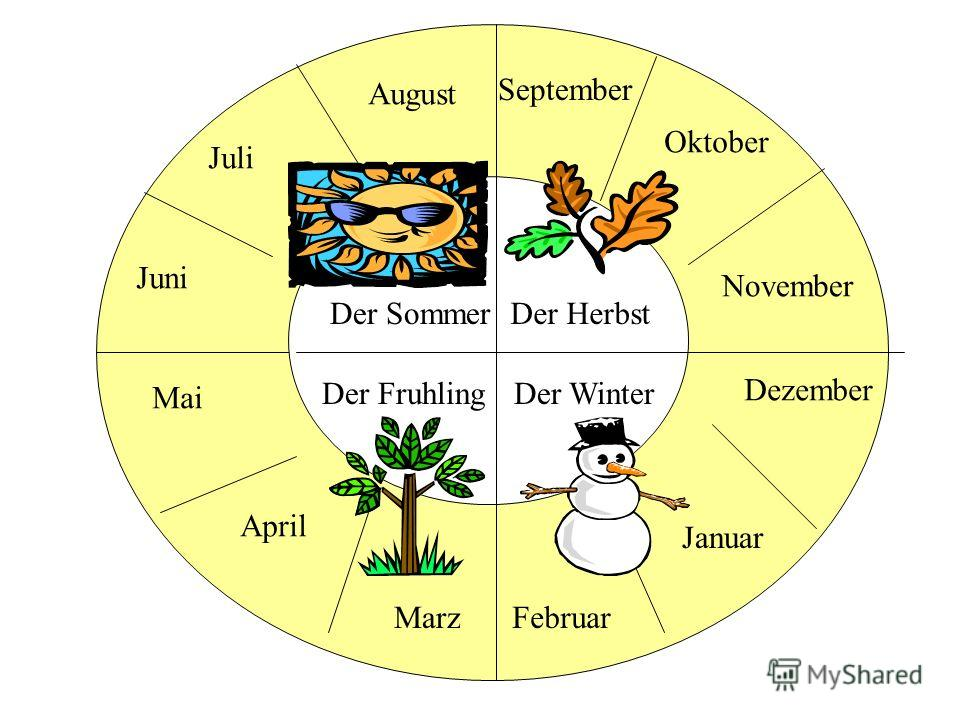 Der Fruhling Der SommerDer Herbst Der Winter Juni Juli August September Oktober November Dezember Januar FebruarMarz April Mai