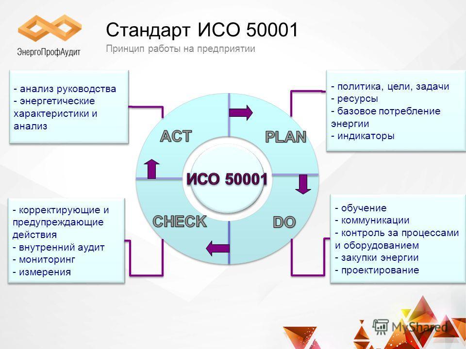 Стандарт ИСО 50001 Принцип работы на предприятии - обучение - коммуникации - контроль за процессами и оборудованием - закупки энергии - проектирование - обучение - коммуникации - контроль за процессами и оборудованием - закупки энергии - проектирован