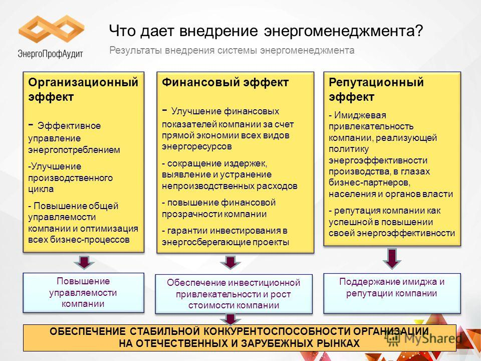 Что дает внедрение энергоменеджмента? Результаты внедрения системы энергоменеджмента Организационный эффект - Эффективное управление энергопотреблением -Улучшение производственного цикла - Повышение общей управляемости компании и оптимизация всех биз