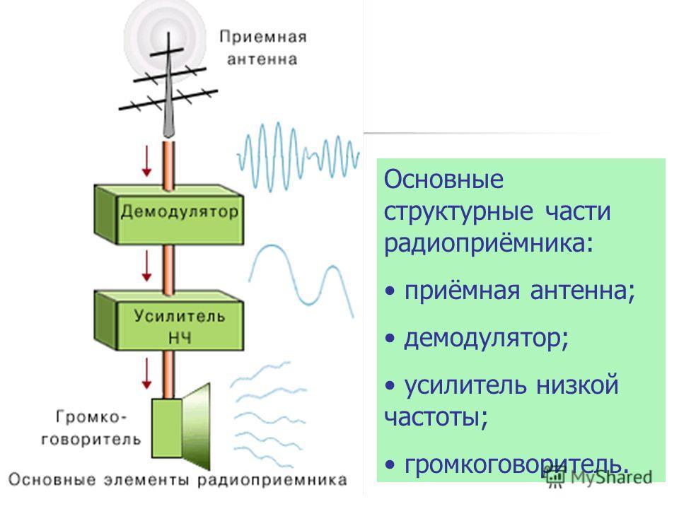 Основные структурные части радиоприёмника: приёмная антенна; демодулятор; усилитель низкой частоты; громкоговоритель.