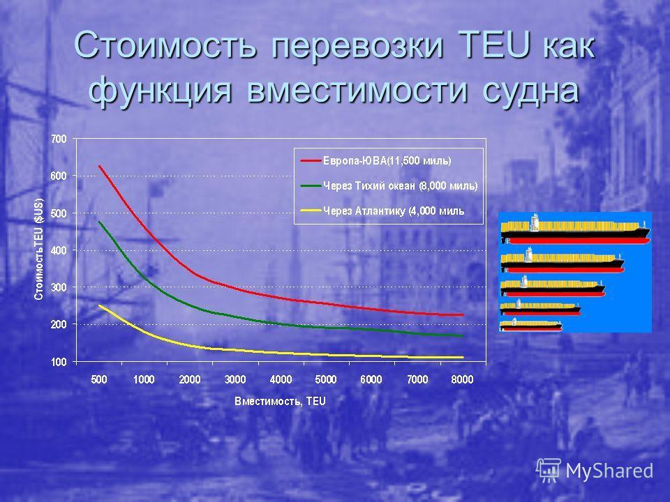 Стоимость перевозки TEU как функция вместимости судна