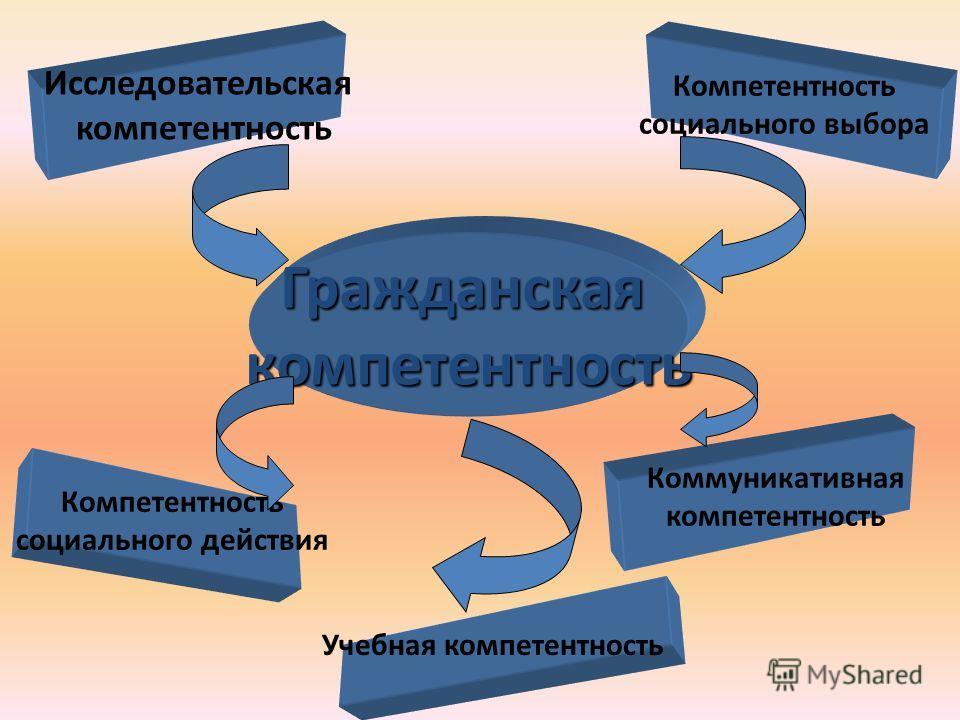 Гражданскаякомпетентность Исследовательская компетентность Компетентность социального действия Компетентность социального выбора Коммуникативная компетентность Учебная компетентность