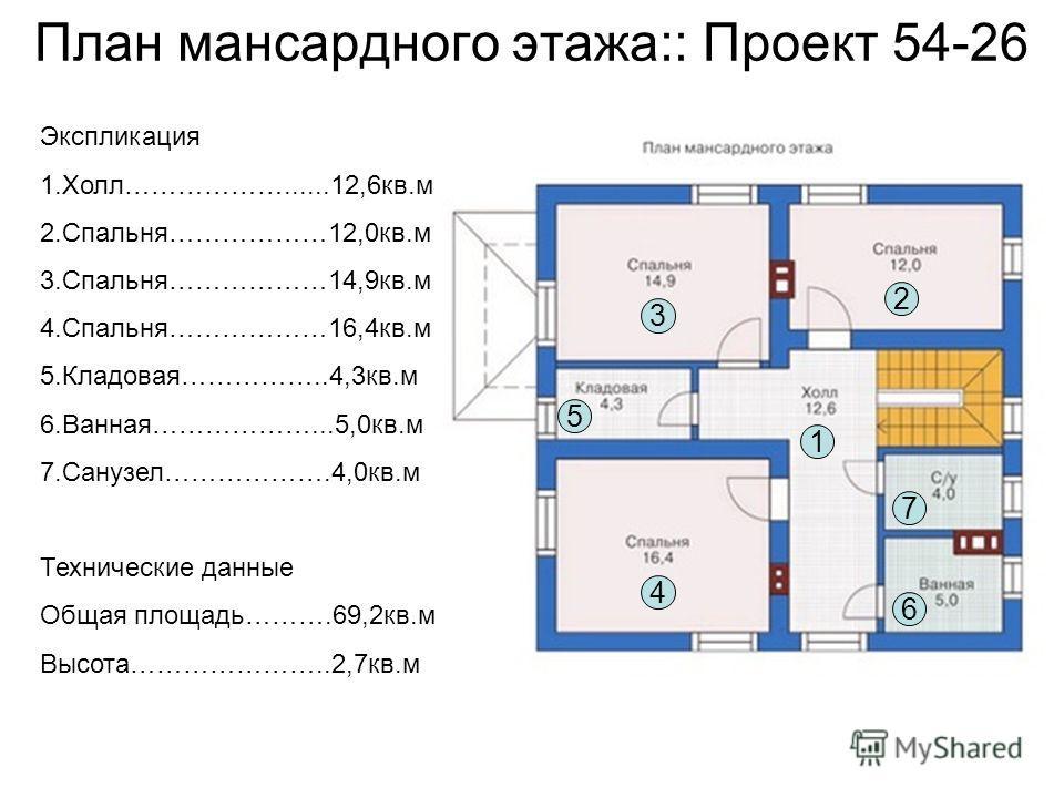 План мансардного этажа:: Проект 54-26 3 5 4 1 2 7 6 Экспликация 1.Холл………………......12,6кв.м 2.Спальня………………12,0кв.м 3.Спальня………………14,9кв.м 4.Спальня………………16,4кв.м 5.Кладовая……………..4,3кв.м 6.Ванная………………...5,0кв.м 7.Санузел……………….4,0кв.м Технические д