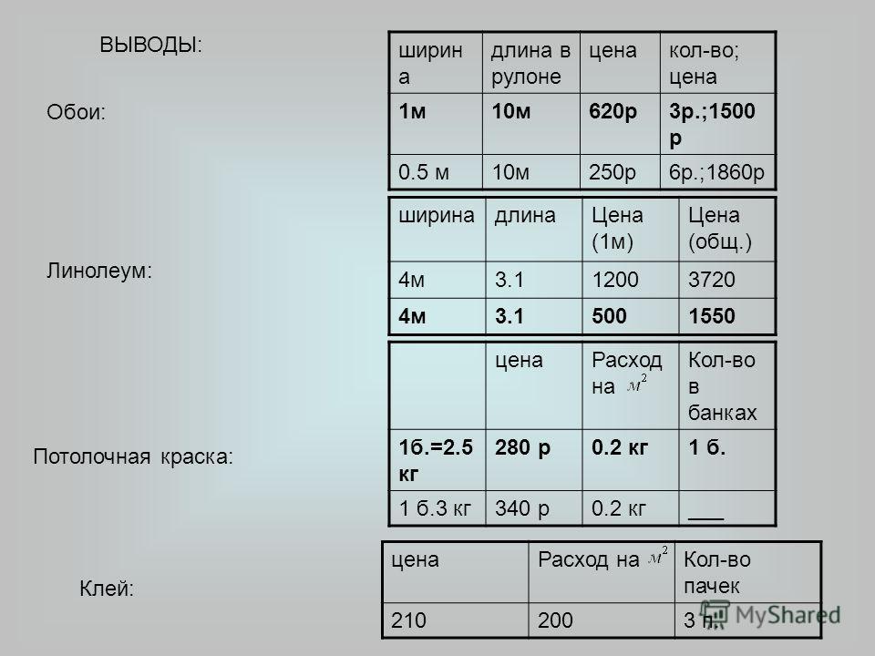 ширин а длина в рулоне ценакол-во; цена 1м10м620р3р.;1500 р 0.5 м10м250р6р.;1860р ширинадлинаЦена (1м) Цена (общ.) 4м3.112003720 4м3.15001550 ценаРасход на Кол-во в банках 1б.=2.5 кг 280 р0.2 кг1 б. 1 б.3 кг340 р0.2 кг___ Обои: Линолеум: Потолочная к