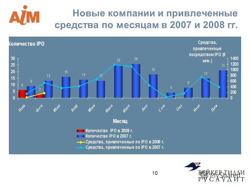 Новые компании и привлеченные средства по месяцам в 2007 и 2008 гг. 10