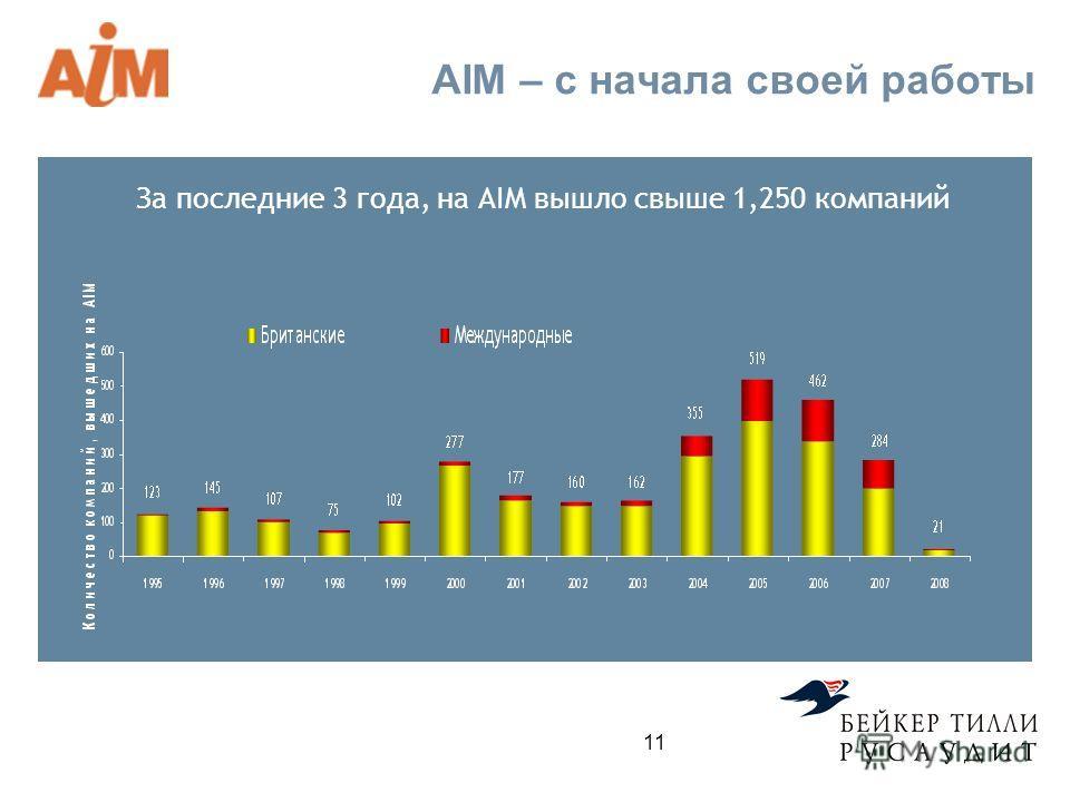 AIM – с начала своей работы За последние 3 года, на AIM вышло свыше 1,250 компаний 11