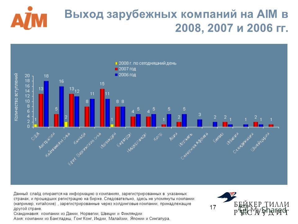 Выход зарубежных компаний на AIM в 2008, 2007 и 2006 гг. Данный слайд опирается на информацию о компаниях, зарегистрированных в указанных странах, и прошедших регистрацию на бирже. Следовательно, здесь не упомянуты компании (например, китайские), зар
