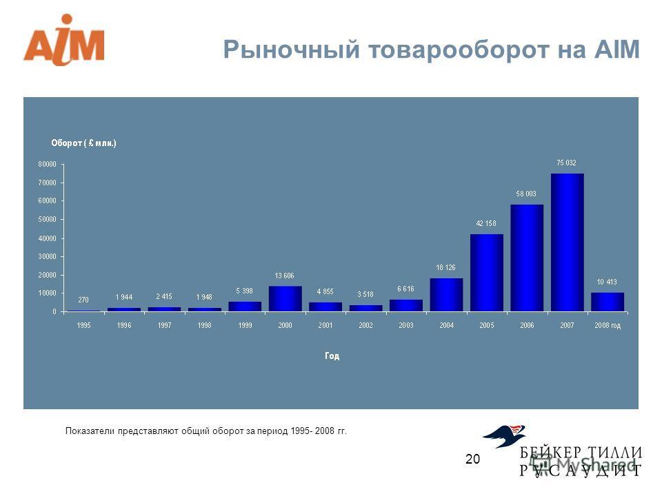 Рыночный товарооборот на AIM 20 Показатели представляют общий оборот за период 1995- 2008 гг.