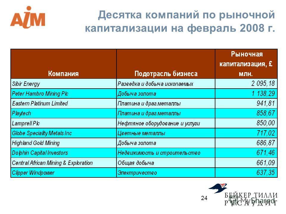 Десятка компаний по рыночной капитализации на февраль 2008 г. 24