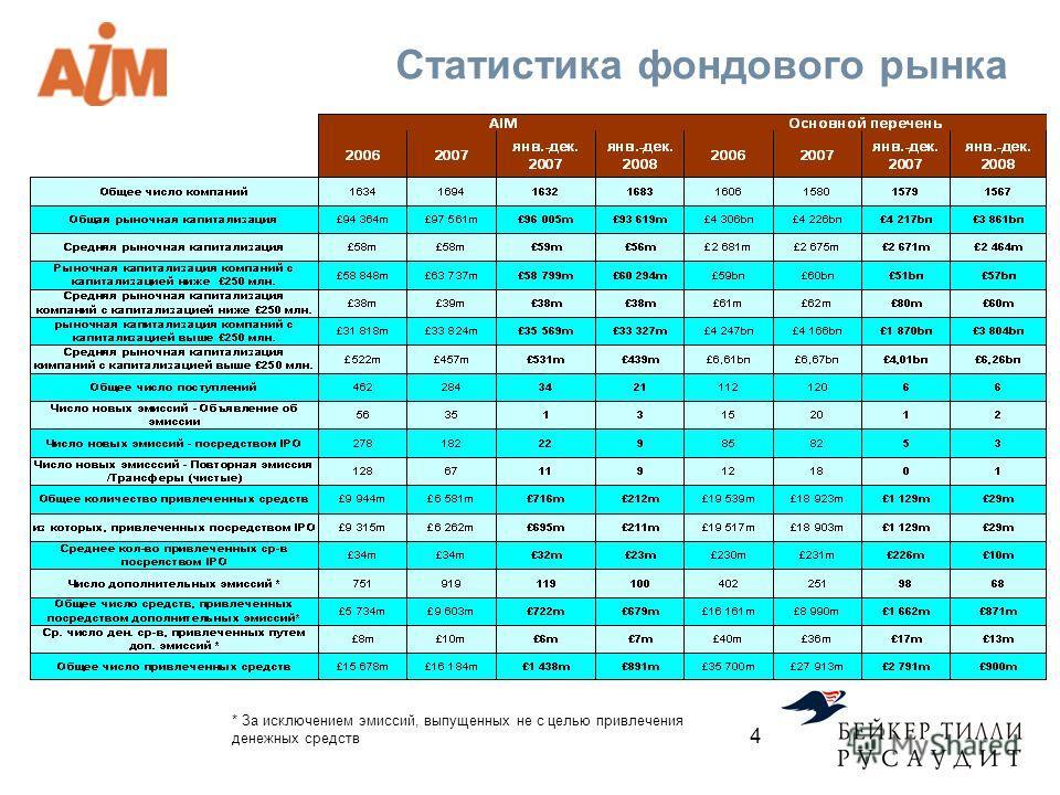 Статистика фондового рынка * За исключением эмиссий, выпущенных не с целью привлечения денежных средств 4