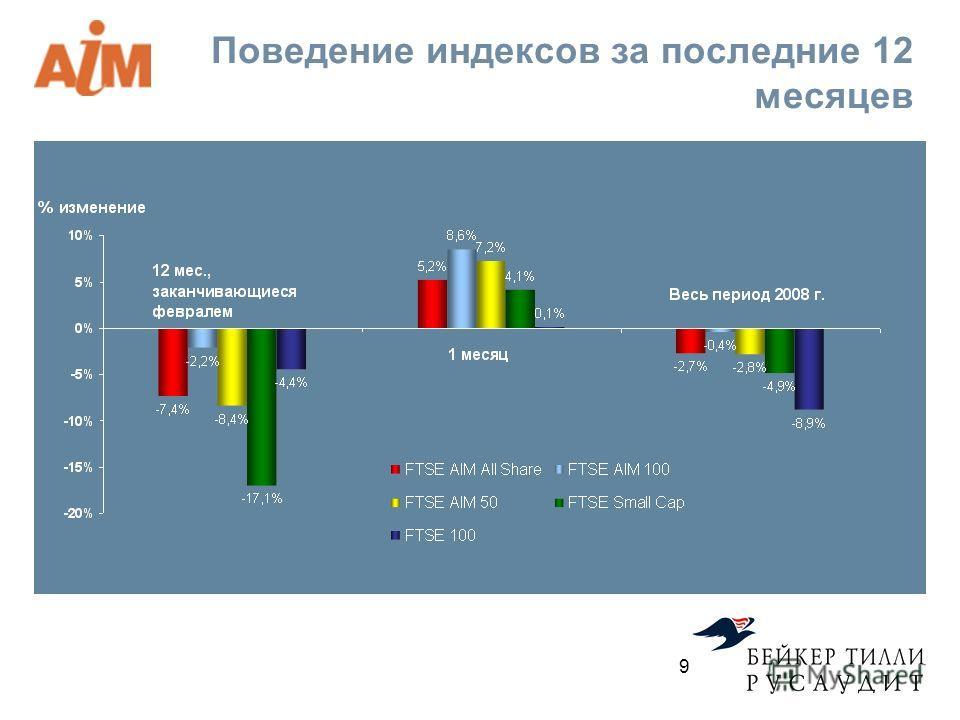 Поведение индексов за последние 12 месяцев 9