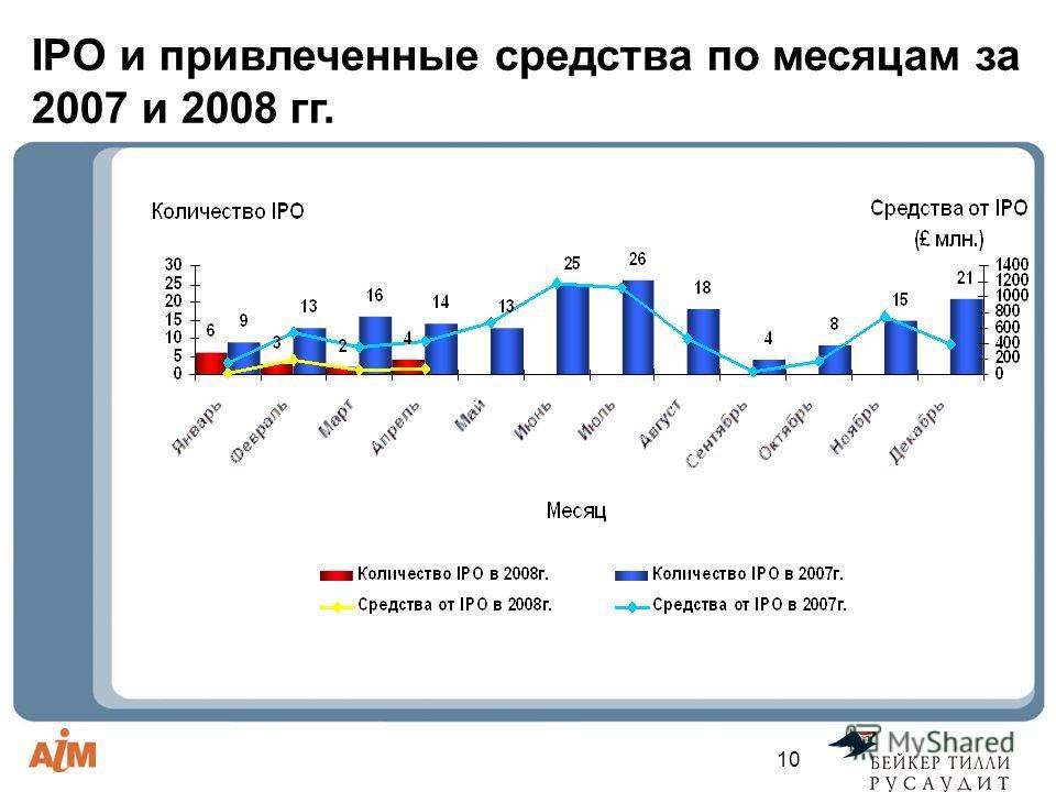 10 IPO и привлеченные средства по месяцам за 2007 и 2008 гг.
