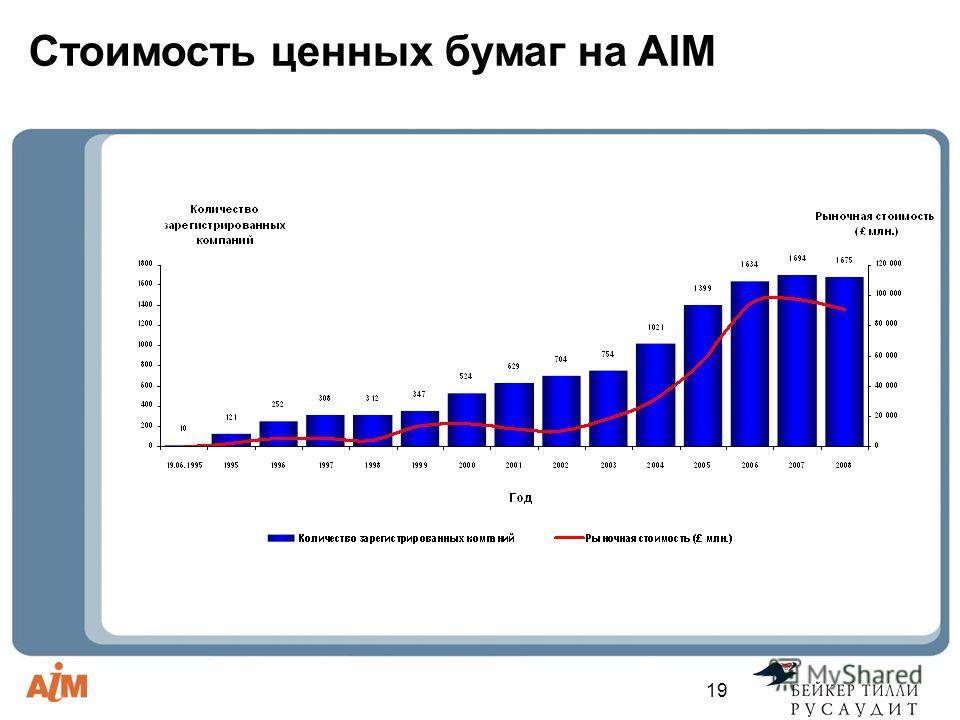 19 Стоимость ценных бумаг на AIM