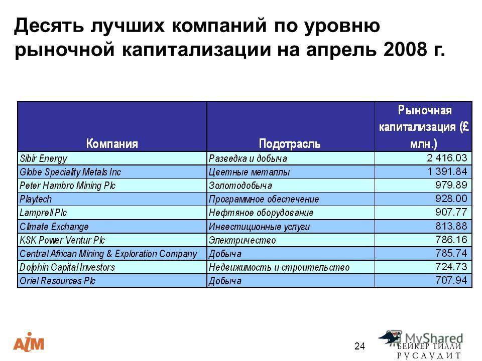 24 Десять лучших компаний по уровню рыночной капитализации на апрель 2008 г.
