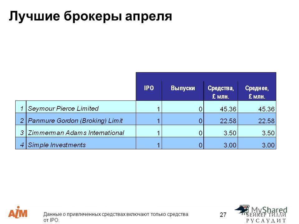 27 Лучшие брокеры апреля Данные о привлеченных средствах включают только средства от IPO.