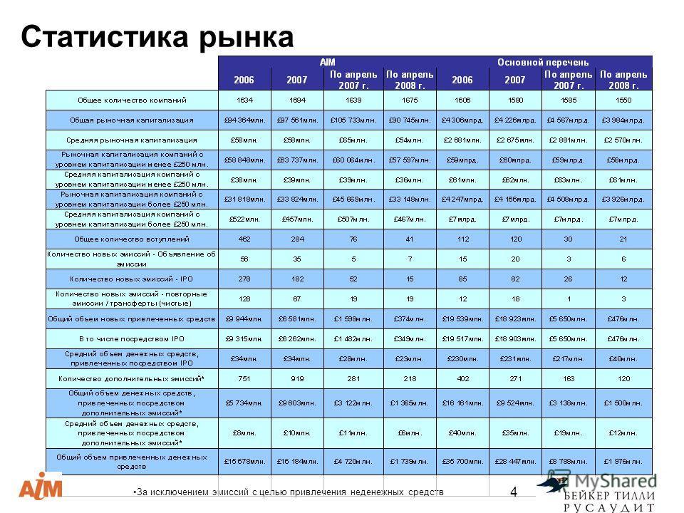 Статистика рынка За исключением эмиссий с целью привлечения неденежных средств 4