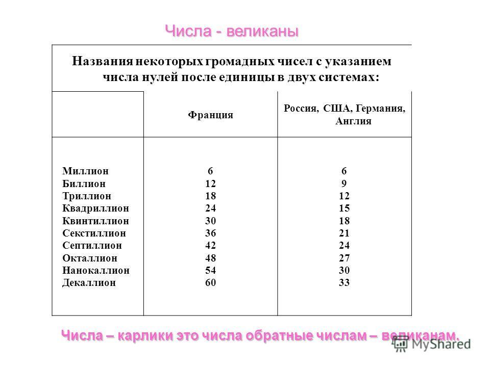 Числа – карлики это числа обратные числам – великанам. Названия некоторых громадных чисел с указанием числа нулей после единицы в двух системах: Франция Россия, США, Германия, Англия Миллион Биллион Триллион Квадриллион Квинтиллион Секстиллион Септил
