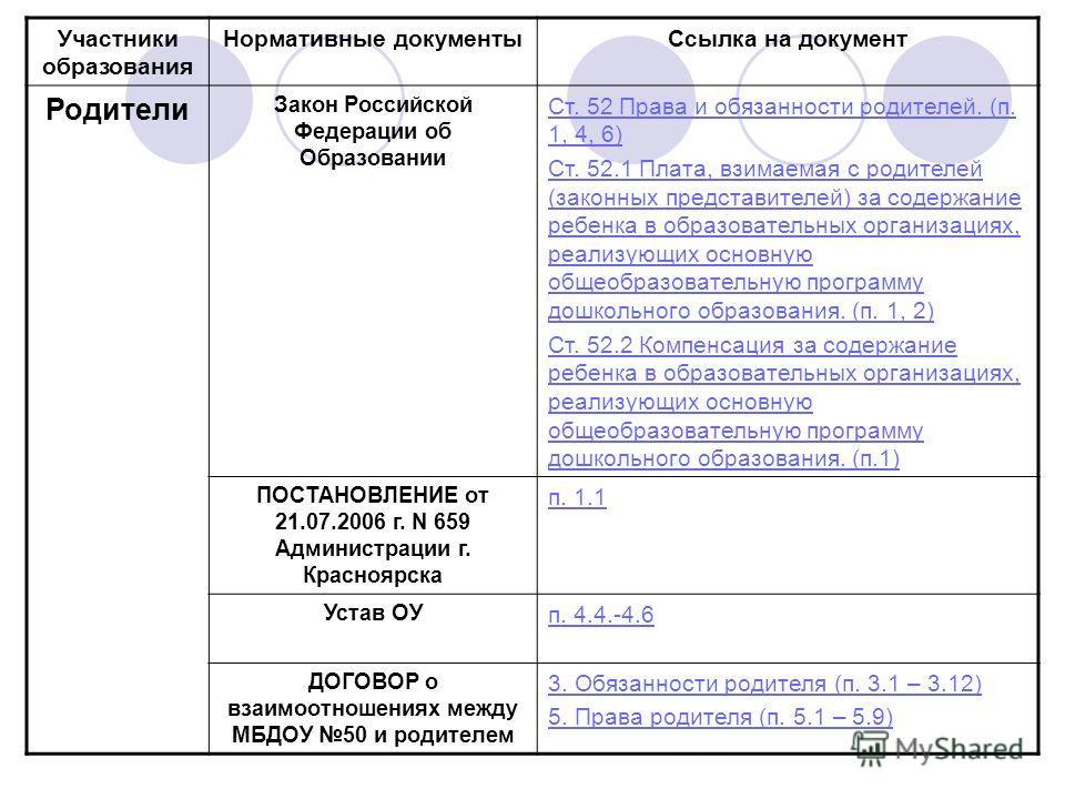 Участники образования Нормативные документыСсылка на документ Родители Закон Российской Федерации об Образовании Ст. 52 Права и обязанности родителей. (п. 1, 4, 6) Ст. 52.1 Плата, взимаемая с родителей (законных представителей) за содержание ребенка