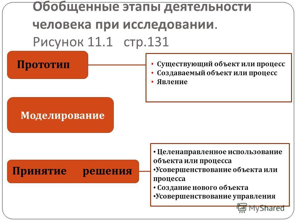 Обобщенные этапы деятельности человека при исследовании. Рисунок 11.1 стр.131 Моделирование Прототип Принятие решения Существующий объект или процесс Создаваемый объект или процесс Явление Целенаправленное использование объекта или процесса Усовершен