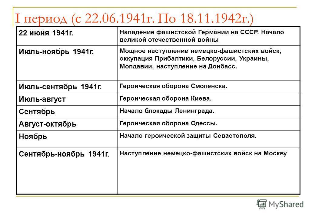 I период (с 22.06.1941г. По 18.11.1942г.) 22 июня 1941г. Нападение фашистской Германии на СССР. Начало великой отечественной войны Июль-ноябрь 1941г. Мощное наступление немецко-фашистских войск, оккупация Прибалтики, Белоруссии, Украины, Молдавии, на