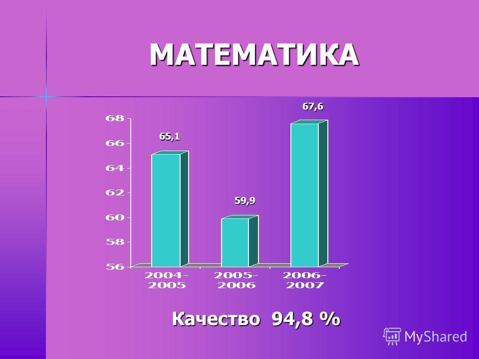 МАТЕМАТИКА Качество 94,8 % 65,1 59,9 67,6