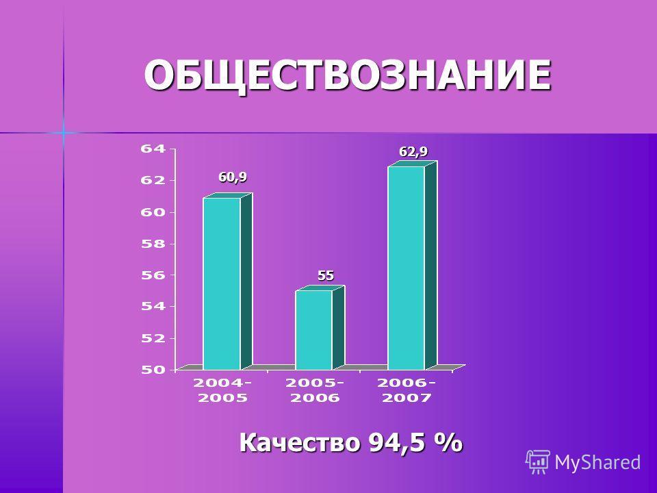 ОБЩЕСТВОЗНАНИЕ 60,9 55 62,9 Качество 94,5 %