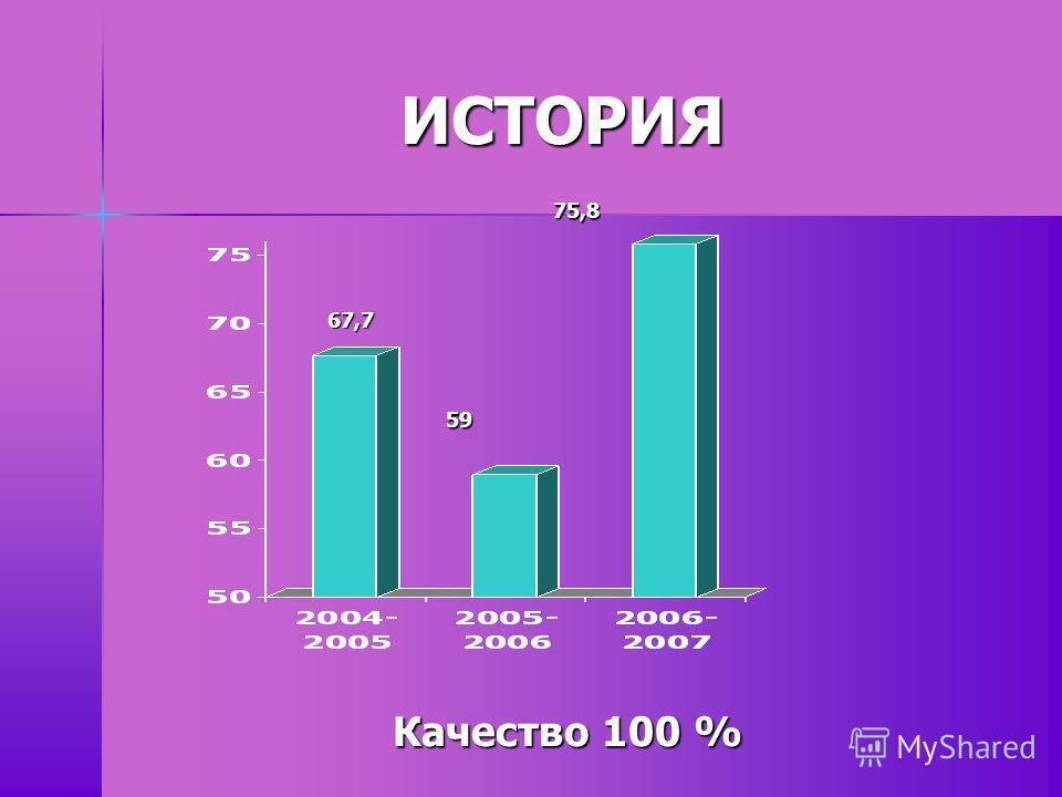 ИСТОРИЯ Качество 100 % 67,7 59 75,8