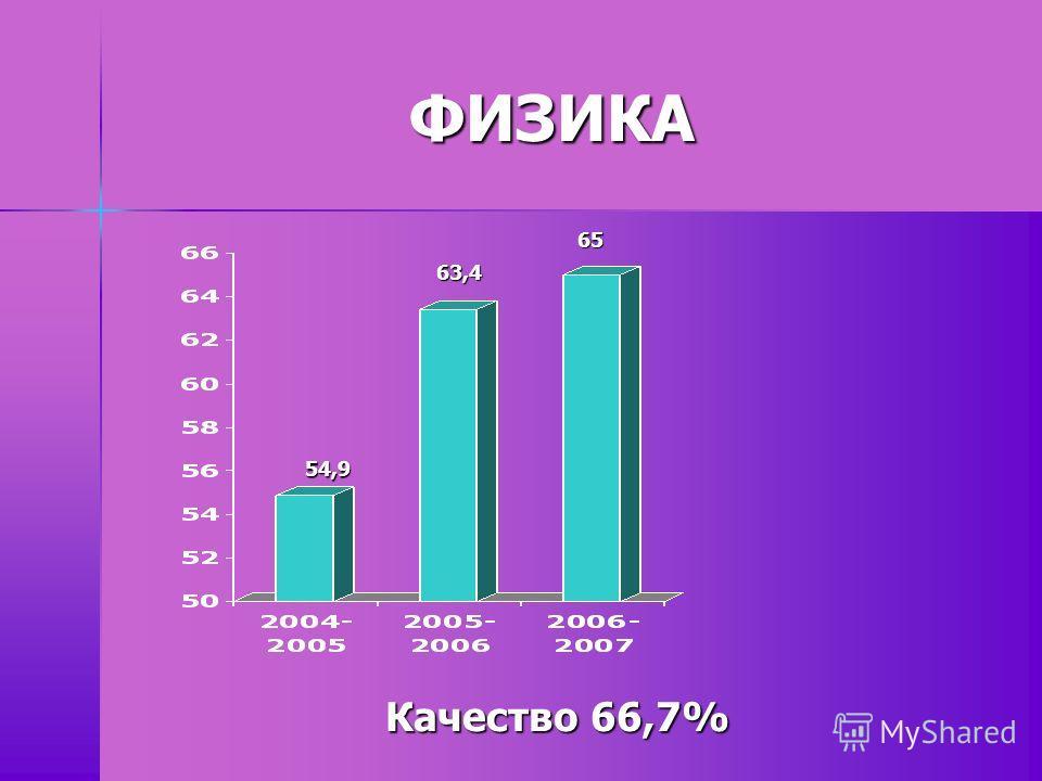 ФИЗИКА 65 63,4 54,9 Качество 66,7%