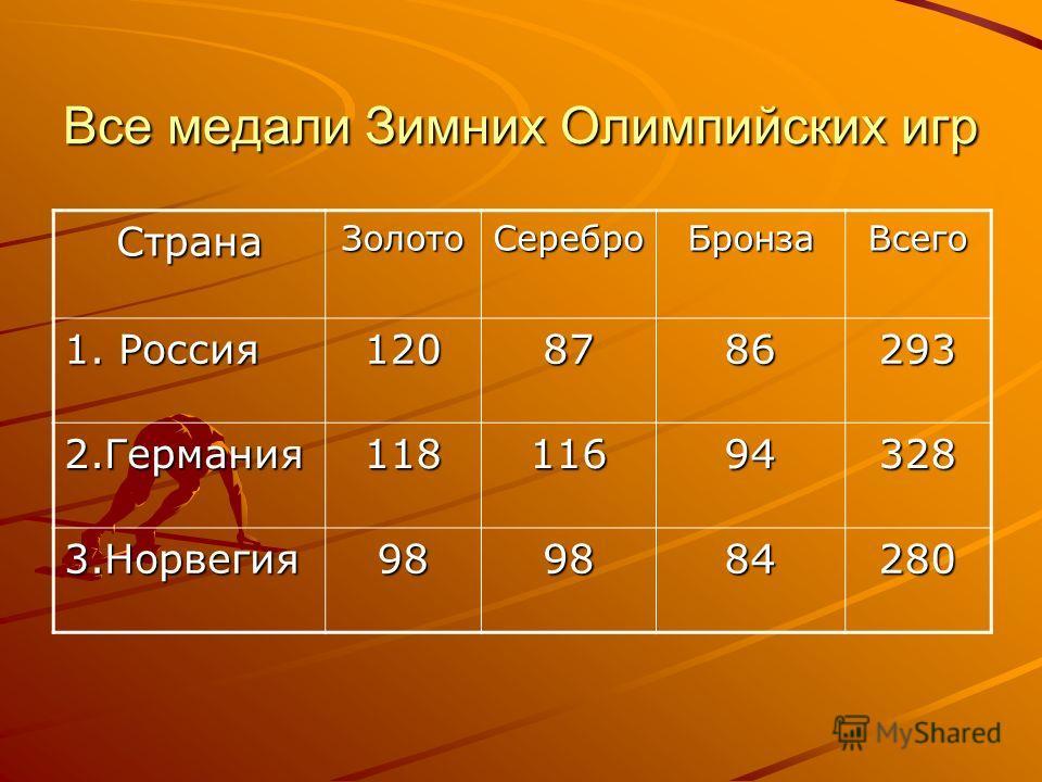 Все медали Зимних Олимпийских игр СтранаЗолотоСереброБронзаВсего 1. Россия 1208786293 2.Германия11811694328 3.Норвегия989884280