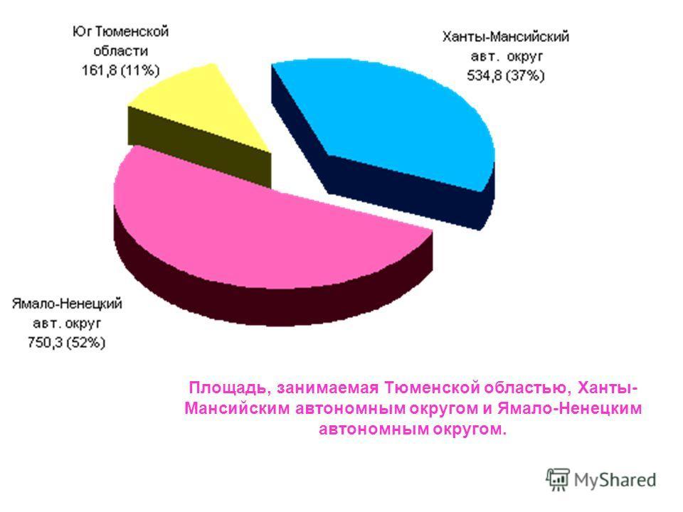 Площадь, занимаемая Тюменской областью, Ханты- Мансийским автономным округом и Ямало-Ненецким автономным округом.