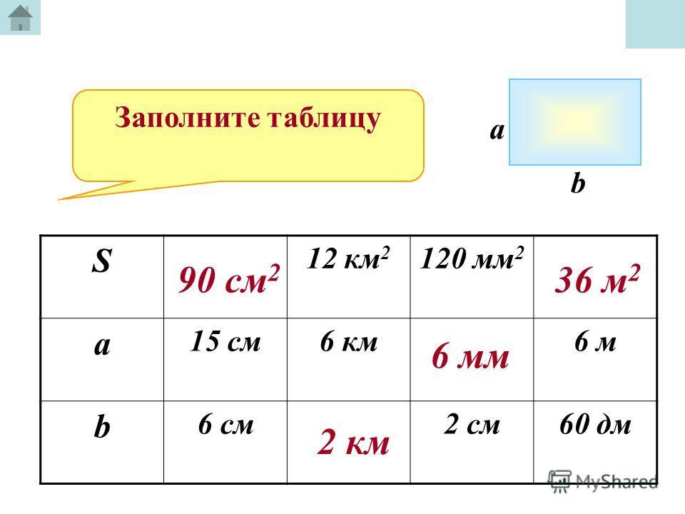 Заполните таблицу S 12 км 2 120 мм 2 a 15 cм6 км6 м b 6 см2 см60 дм a b 90 см 2 2 км 6 мм 36 м 2