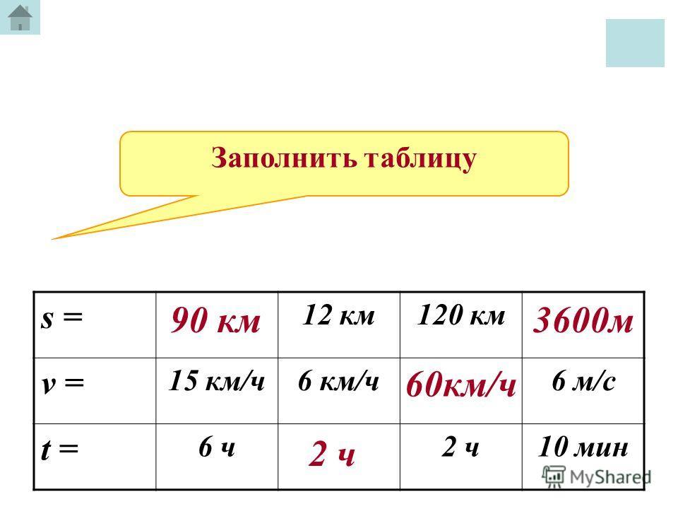 s = 12 км120 км v = 15 км/ч6 км/ч6 м/с t = 6 ч2 ч10 мин 90 км 2 ч 60км/ч 3600м Заполнить таблицу