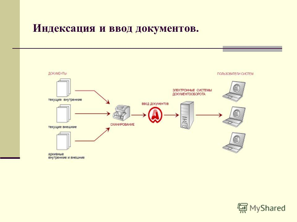 Индексация и ввод документов.