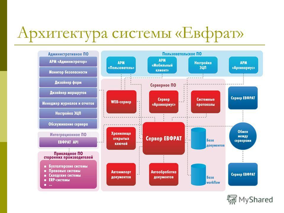 Архитектура системы «Евфрат»